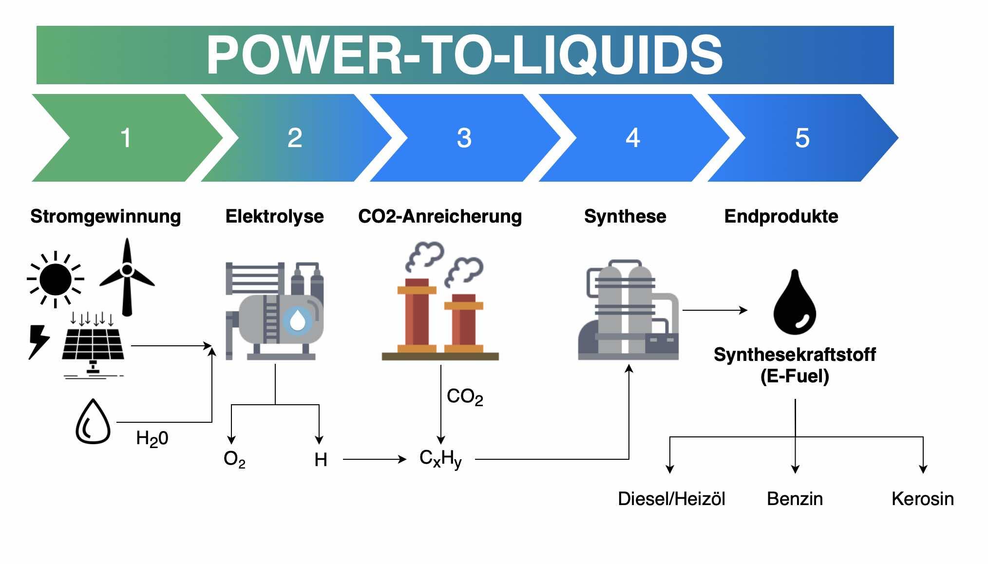 Power to Liquids funktioniert auch mit Heizöl!